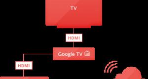 google.tv