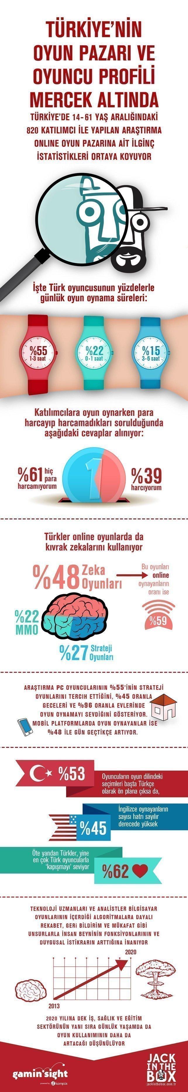 online oyuncular