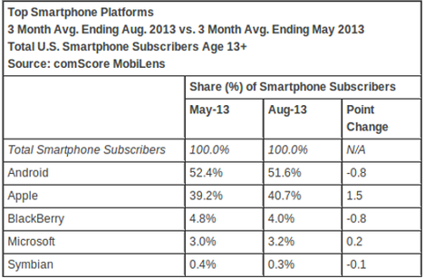 comscore-mobile-os-aug-2013-500x3281381130284