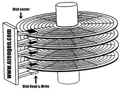 hard disk sektor