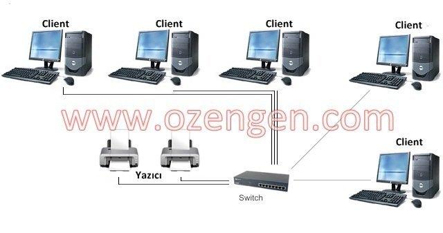 network yazici
