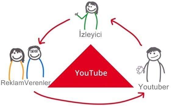 Youtuber ne kadar kazanir